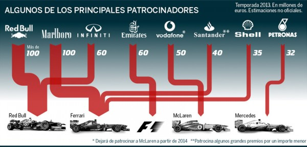 Amount of principal sponsorship contracts in Formula 1. Expansión march 2013