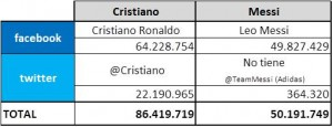 cristiano ronaldo leo messi facebook twitter redes sociales