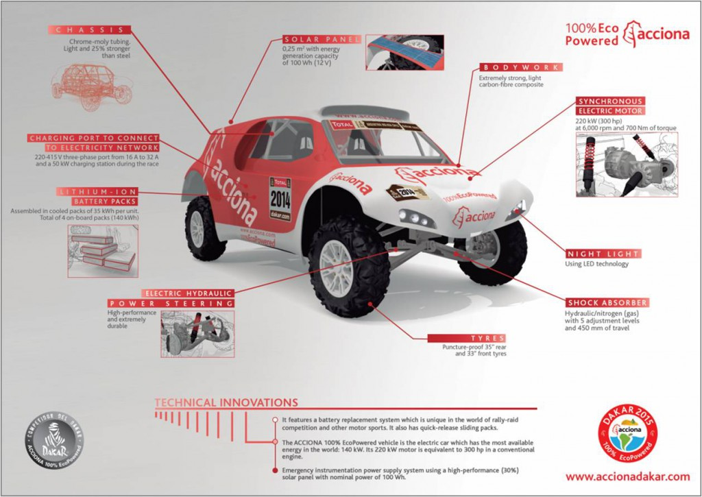 Ecopowered electrical Car Acciona Dakar 2015 infography