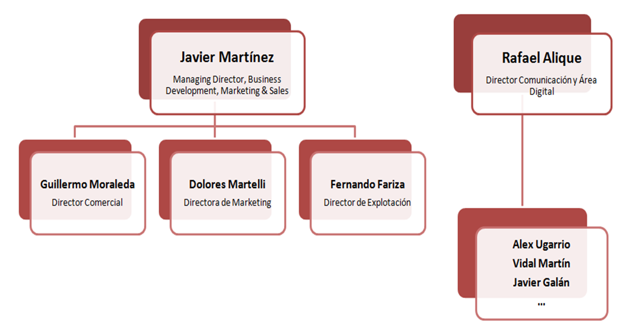 Organigrama Departamento Marketing Atlético de Madrid ...